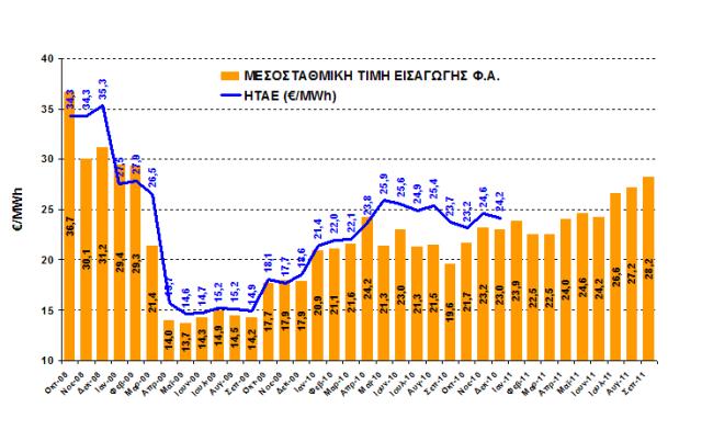 Μεσοσταθμικές τιμές Φυσικού Αερίου στην Ελλάδα