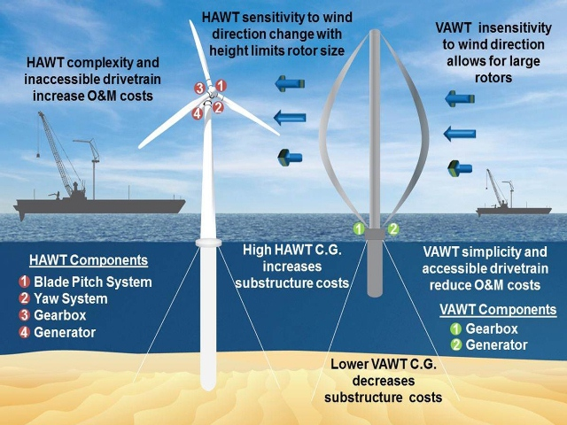 USA-Sandia-Re-Evaluates-Vertical-Axis-Wind-Turbines