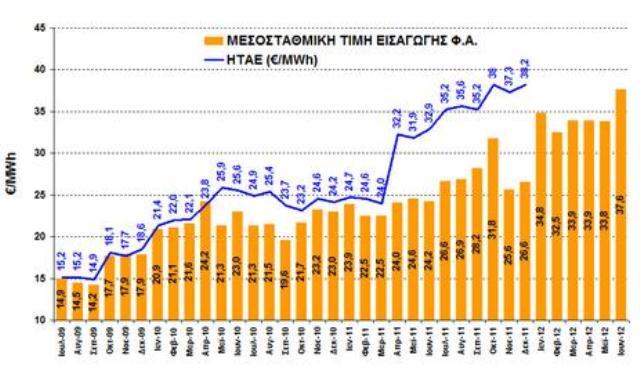 Μεσοσταθμική τιμή αερίου από τη ΡΑΕ