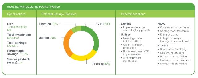 H Schneider Electric μειώνει κατά 25% την κατανάλωση ενέργειας