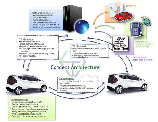 ecogem-conceptual-architecture