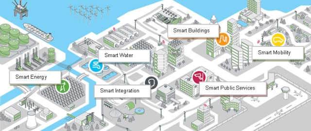 landscape_smart_cities