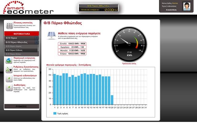 Πρωτιά για το Vodafone SmartEcometer PV