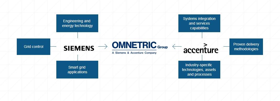 Siemens και Accenture μαζί στα smart grids