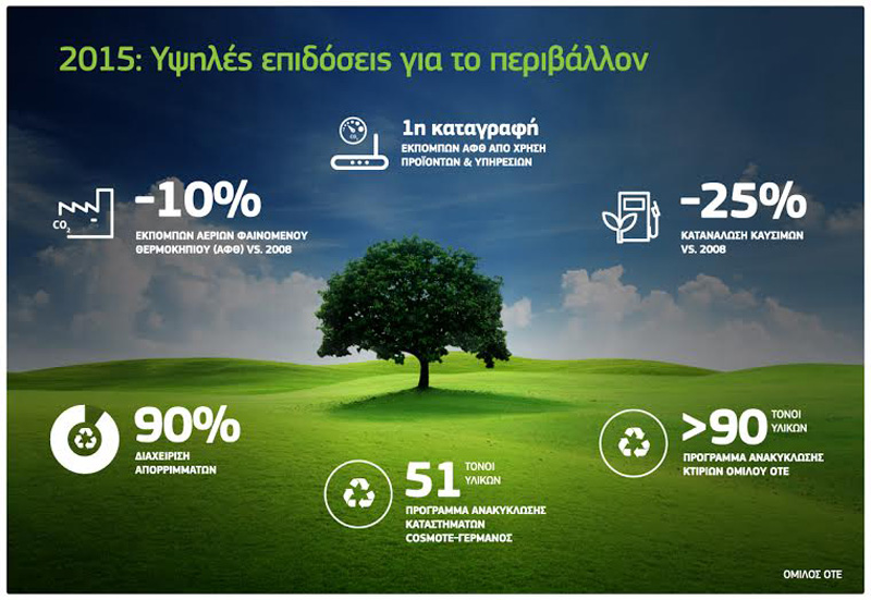 Υψηλές επιδόσεις για το περιβάλλον ο ΟΤΕ