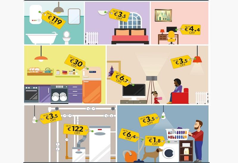 Πόσα χρήματα εξοικονομεί ένα νοικοκυριό χάρη στις προδιαγραφές της Ε.Ε. για την απόδοση των συσκευών