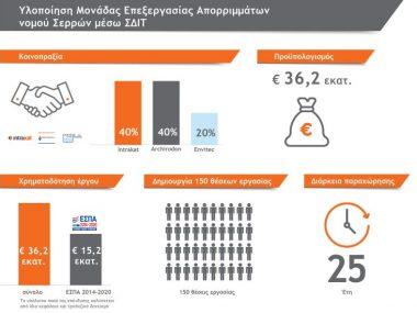 infographics_ΣΔΙΤ ΣΕΡΡΩΝ