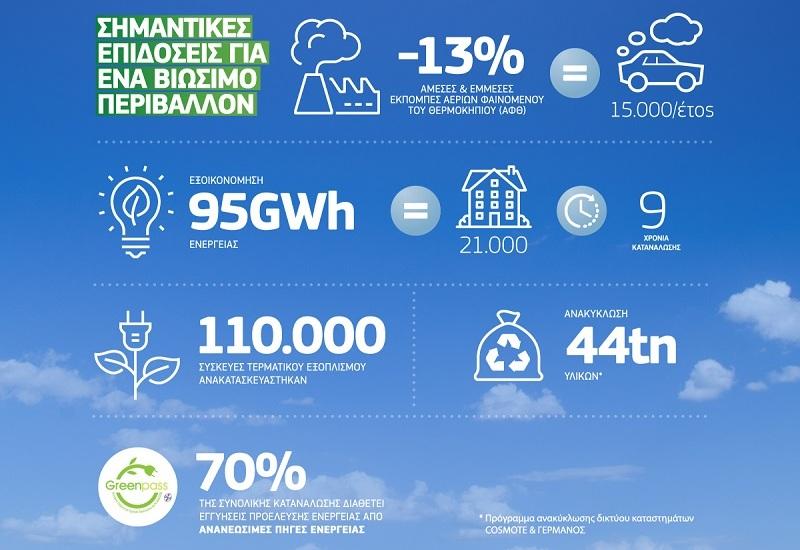 Σημαντικές επιδόσεις του Ομίλου ΟΤΕ για ένα βιώσιμο περιβάλλον