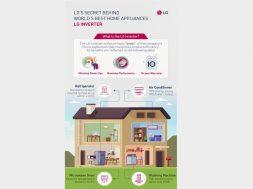 LG Inverter Infographic_01_Intro