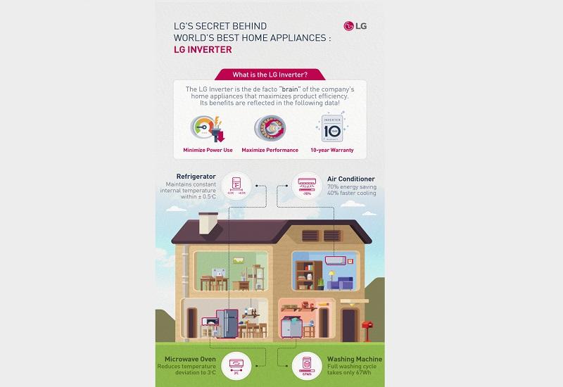 Η τεχνολογία Inverter της LG παίζει ουσιαστικό ρόλο στην ανάπτυξη των καλύτερων οικιακών συσκευών
