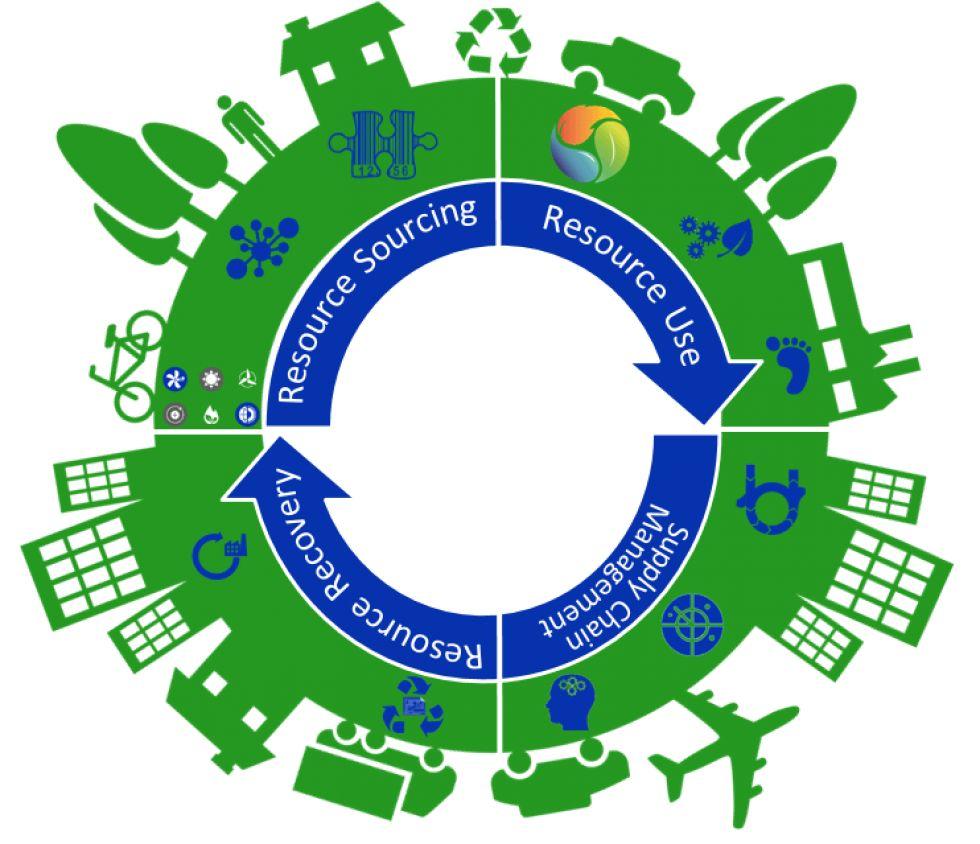 ΥΠΕΝ: Εθελοντική δέσμευση της χώρας μας για την κυκλική οικονομία στα Ηνωμένα Έθνη