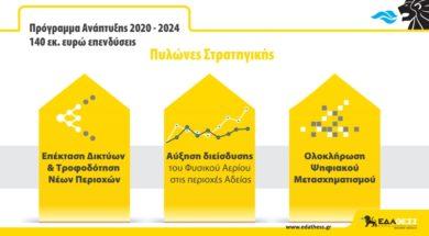 EDA THESS_programma anaptyxis 2020-2024_F