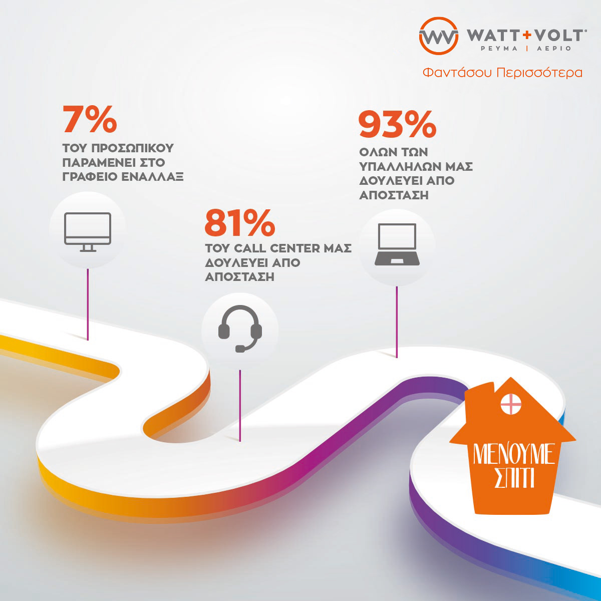 Ενέργειες Συνεισφοράς και Αλληλεγγύης από τη WATT+VOLT