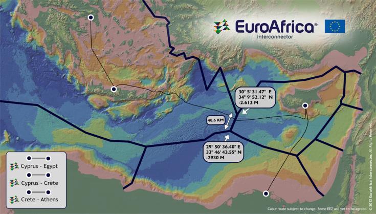 Tελική άδεια οικοδομής στην Κύπρο για τον σταθμό ηλεκτρικής διασύνδεσης Αιγύπτου-Κύπρου EuroAfrica Interconnector