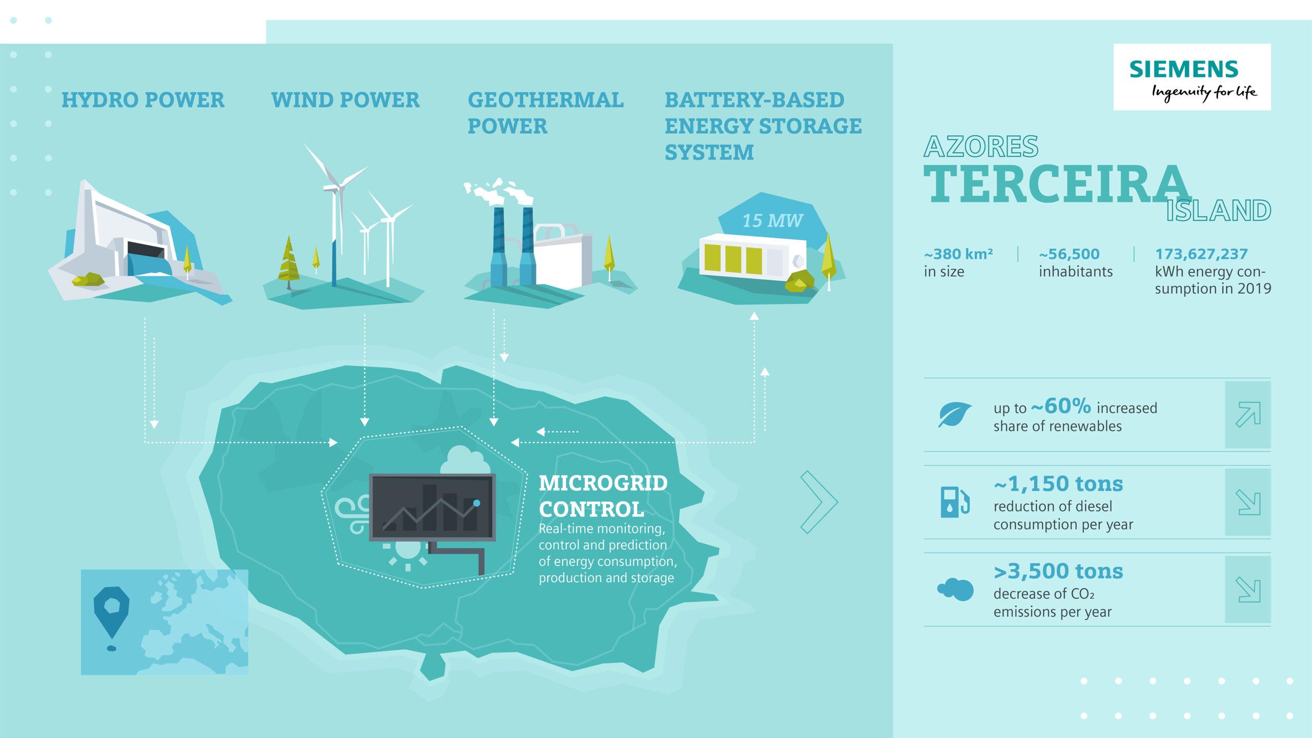 Η Siemens υποστηρίζει την ενεργειακή μετάβαση στις Αζόρες