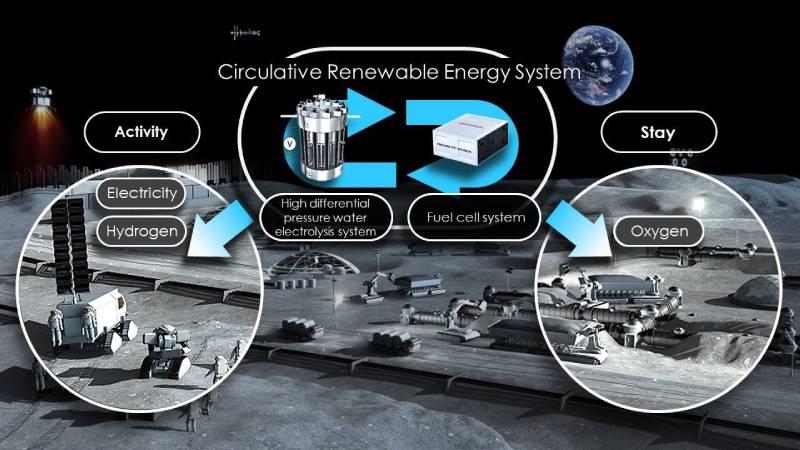 Η JAXA και η Honda μελετούν τη δυνατότητα δημιουργίας Κυκλικού Συστήματος Ανανεώσιμης Ενέργειας στο διάστημα