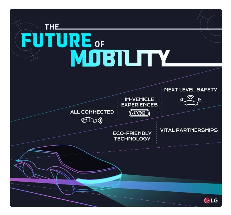 Η LG Electronics φέρνει το μέλλον στο Mobility
